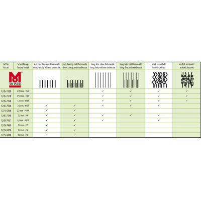 Aparat za striženje Moser max45 (tip 1245)